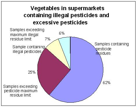 Pesticide percentages of vegetables in the common supermarket.